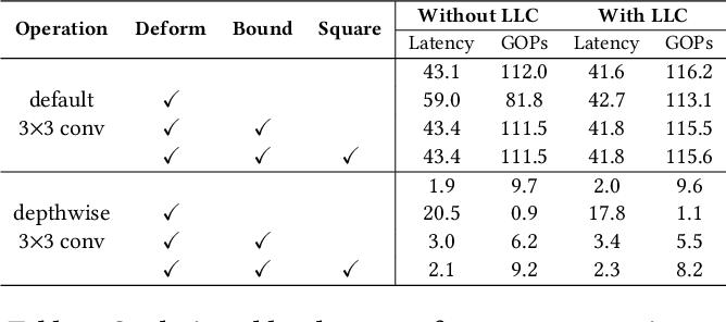 Figure 4 for CoDeNet: Algorithm-hardware Co-design for Deformable Convolution
