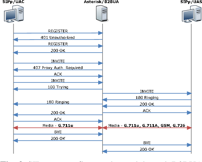 PDF] SIP infrastructure performance testing - Semantic Scholar