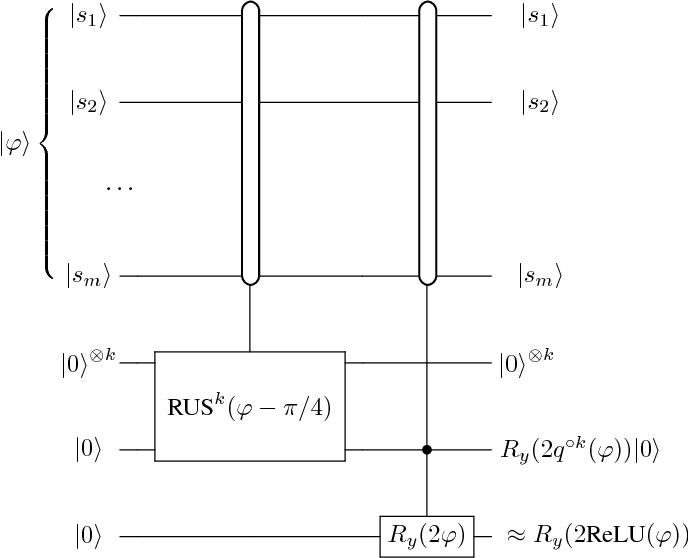 PDF] Quantum Neuron: an elementary building block for machine