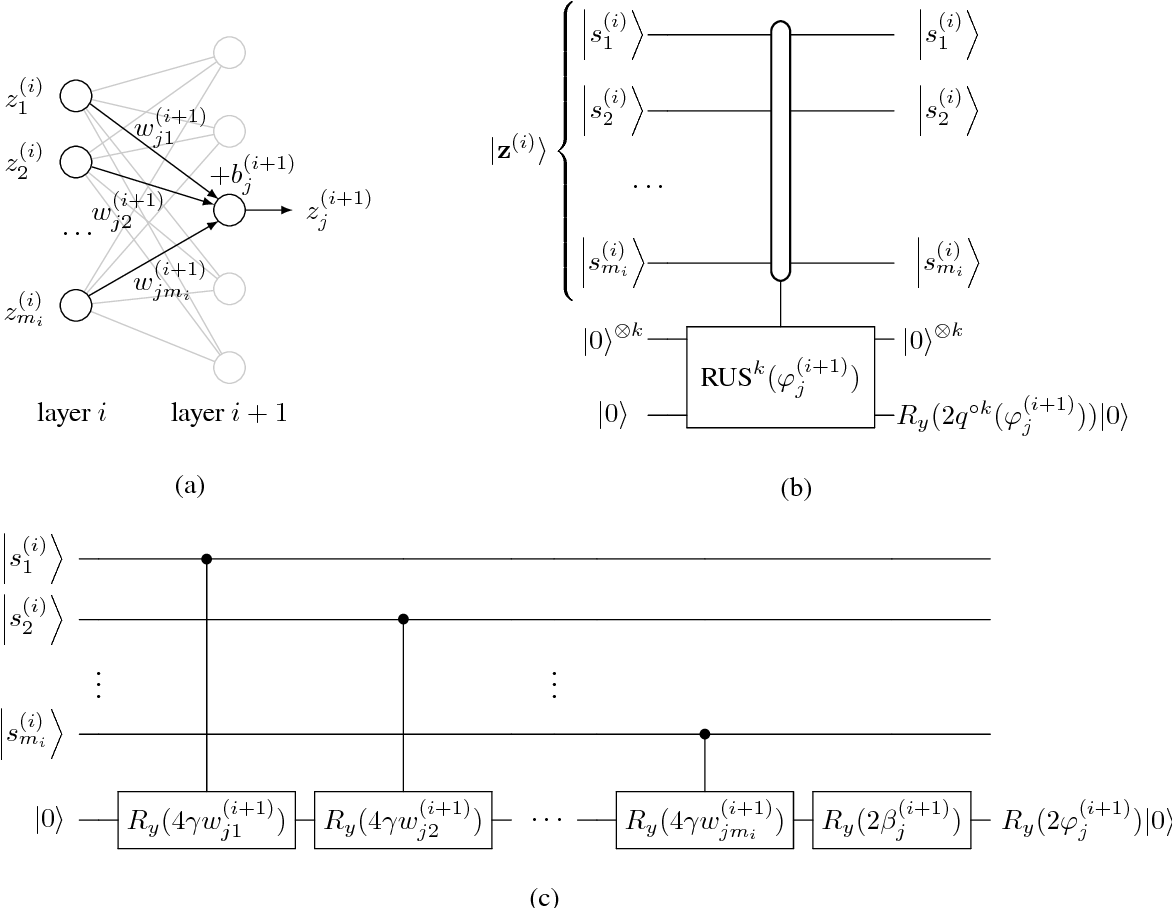 Figure 1 from Quantum Neuron: an elementary building block for