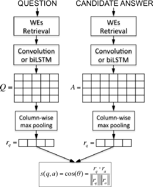Figure 1 for Attentive Pooling Networks