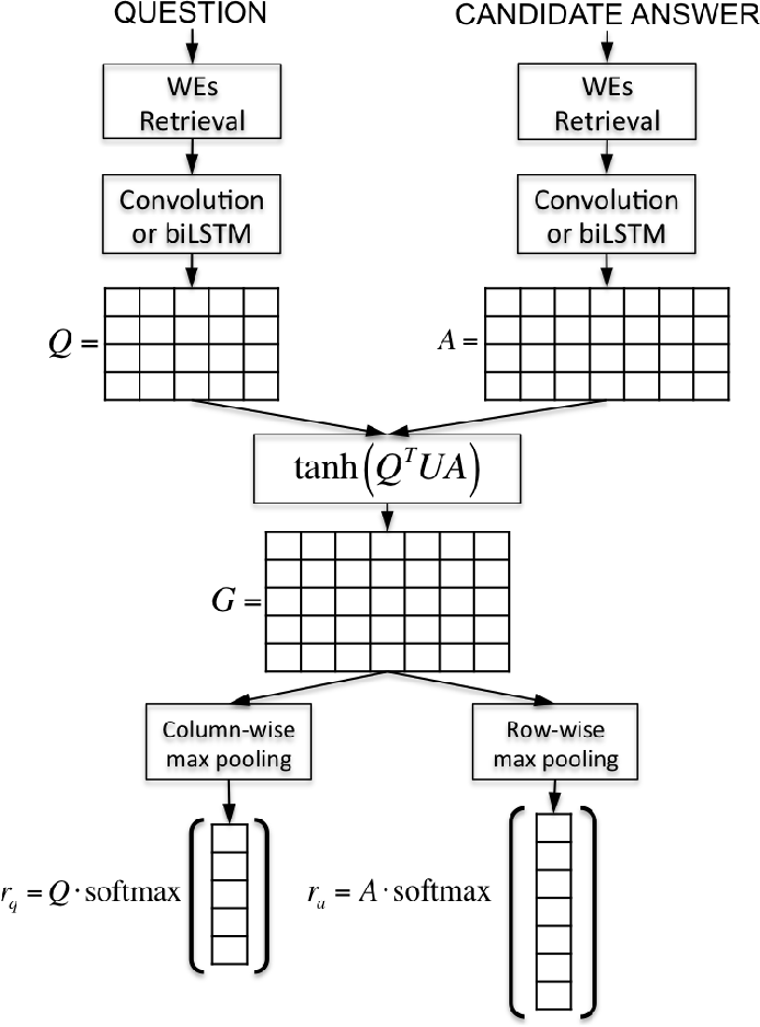 Figure 3 for Attentive Pooling Networks