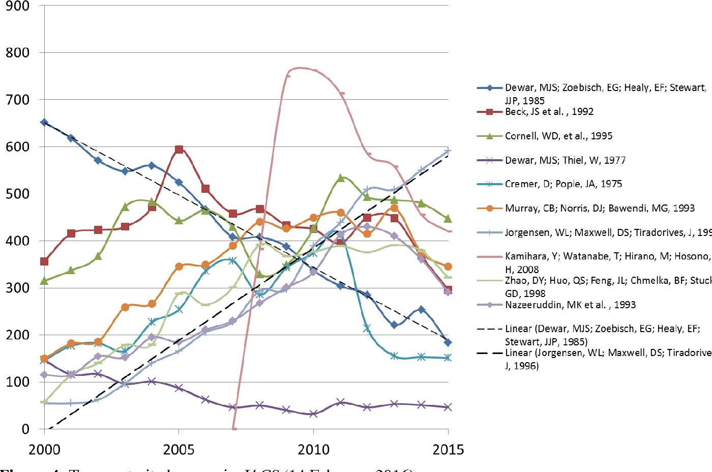 PDF] Citations: Indicators of Quality? The Impact Fallacy - Semantic