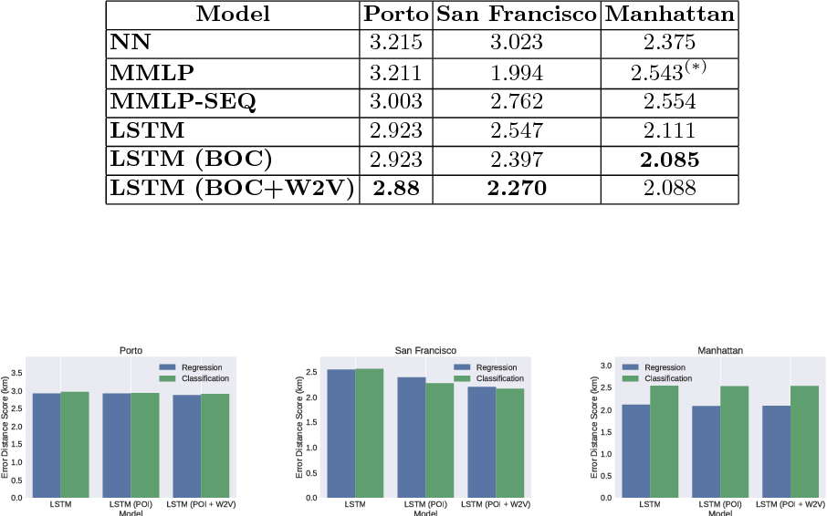 Figure 4 for Modeling Taxi Drivers' Behaviour for the Next Destination Prediction