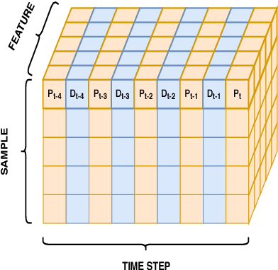 Figure 3 for Modeling Taxi Drivers' Behaviour for the Next Destination Prediction