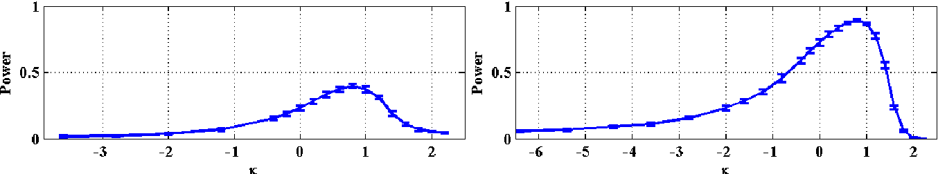 Figure 1 for Testing Hypotheses by Regularized Maximum Mean Discrepancy