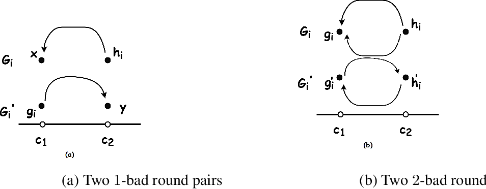 Figure 1 for Efficient Algorithms For Fair Clustering with a New Fairness Notion