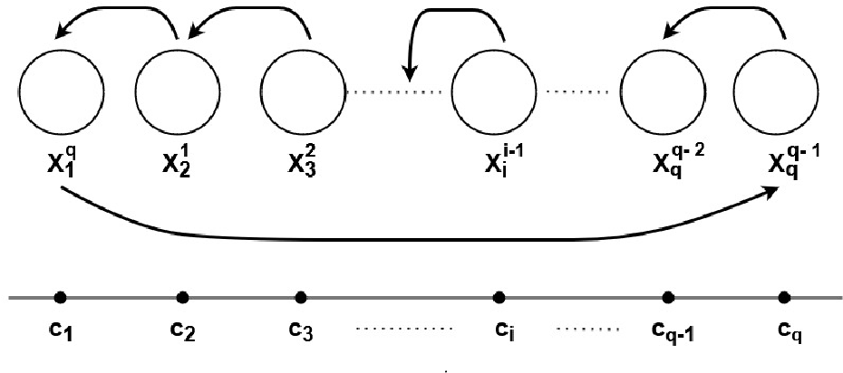 Figure 3 for Efficient Algorithms For Fair Clustering with a New Fairness Notion
