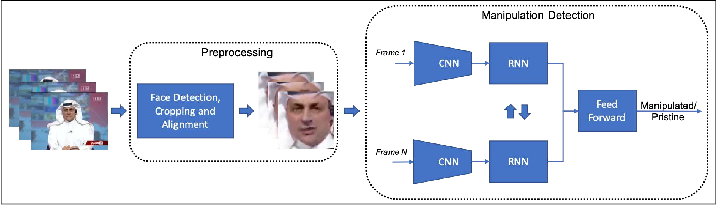 Figure 1 for Recurrent Convolutional Strategies for Face Manipulation Detection in Videos