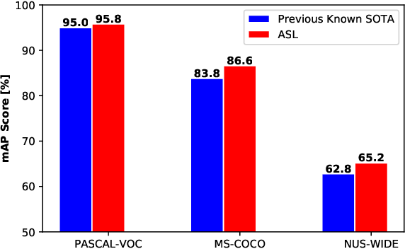 Figure 1 for Asymmetric Loss For Multi-Label Classification