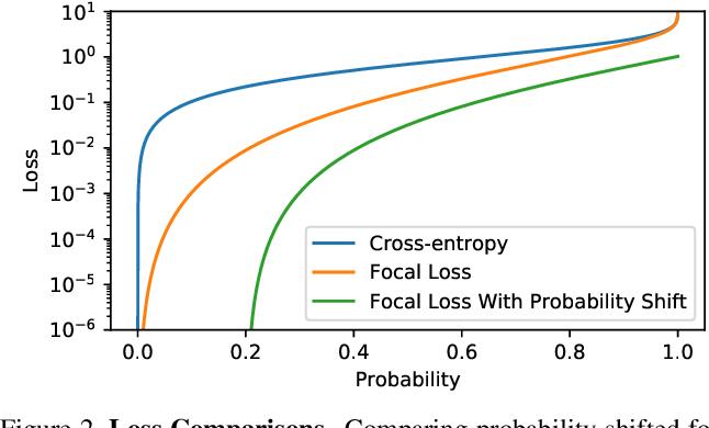 Figure 3 for Asymmetric Loss For Multi-Label Classification