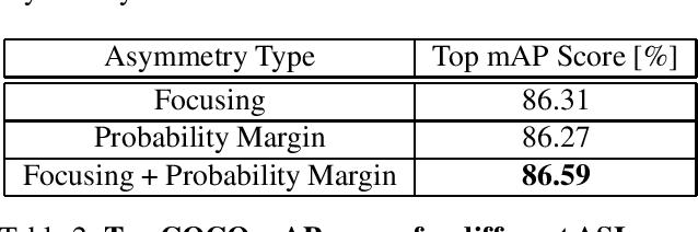 Figure 4 for Asymmetric Loss For Multi-Label Classification