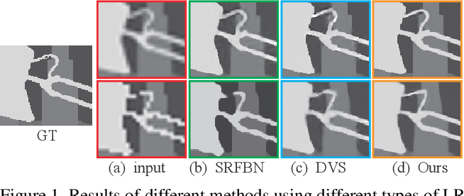 Figure 1 for Channel Attention based Iterative Residual Learning for Depth Map Super-Resolution