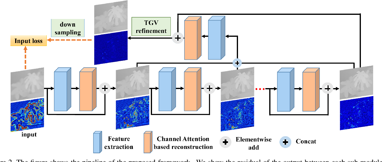 Figure 3 for Channel Attention based Iterative Residual Learning for Depth Map Super-Resolution