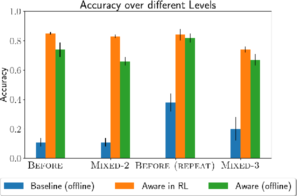 Figure 3 for Exploiting Language Instructions for Interpretable and Compositional Reinforcement Learning