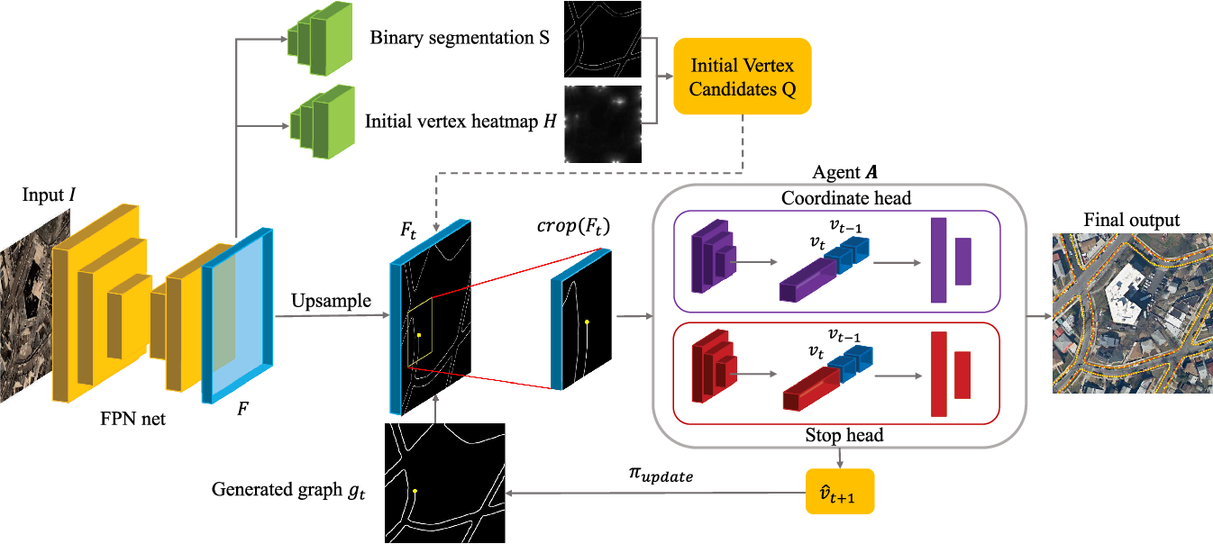 Figure 2 for iCurb: Imitation Learning-based Detection of Road Curbs using Aerial Images for Autonomous Driving