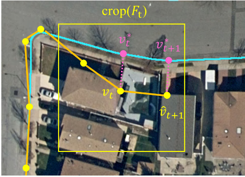 Figure 4 for iCurb: Imitation Learning-based Detection of Road Curbs using Aerial Images for Autonomous Driving