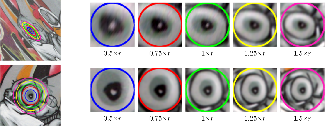 Figure 3 for Multiple Measurements and Joint Dimensionality Reduction for Large Scale Image Search with Short Vectors - Extended Version