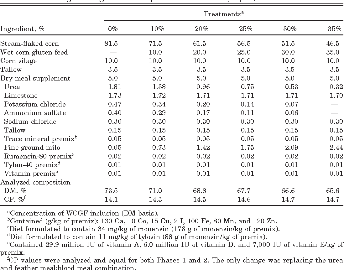 Effects of concentration and composition of wet corn gluten