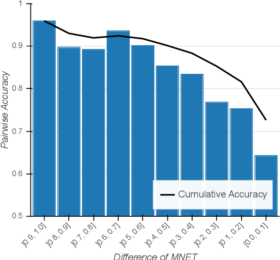 Figure 4 for Predicting Engagement in Video Lectures