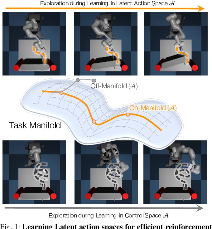 Figure 1 for LASER: Learning a Latent Action Space for Efficient Reinforcement Learning