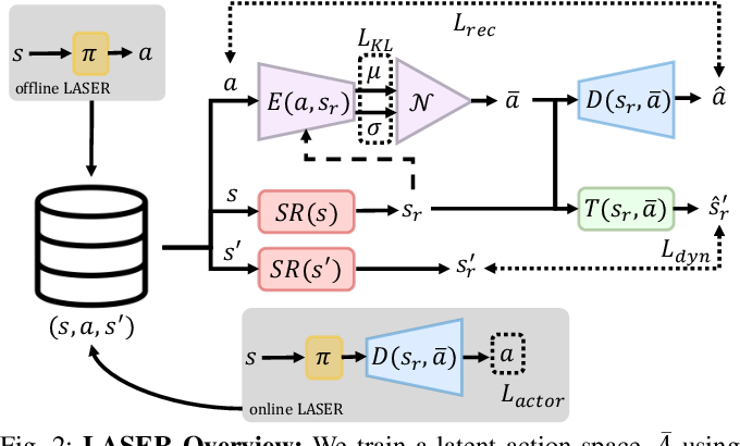 Figure 2 for LASER: Learning a Latent Action Space for Efficient Reinforcement Learning