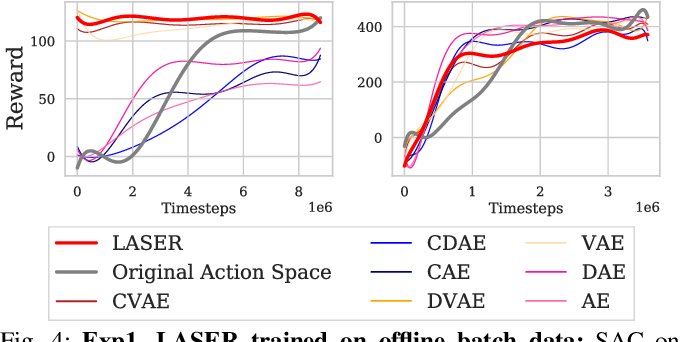 Figure 4 for LASER: Learning a Latent Action Space for Efficient Reinforcement Learning