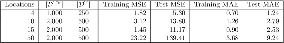 Figure 1 for Can Machine Learning Help in Solving Cargo Capacity Management Booking Control Problems?