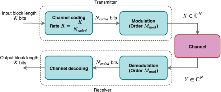 Figure 1 for Low Complexity Autoencoder based End-to-End Learning of Coded Communications Systems