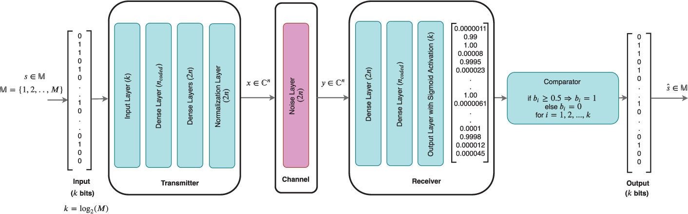 Figure 2 for Low Complexity Autoencoder based End-to-End Learning of Coded Communications Systems