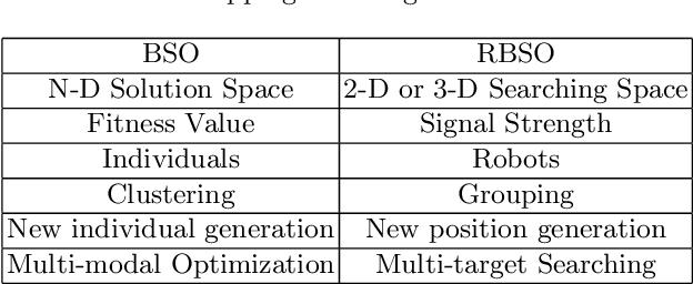 Figure 1 for Robotic Brain Storm Optimization: A Multi-target Collaborative Searching Paradigm for Swarm Robotics