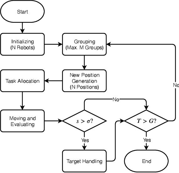Figure 2 for Robotic Brain Storm Optimization: A Multi-target Collaborative Searching Paradigm for Swarm Robotics