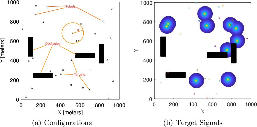 Figure 3 for Robotic Brain Storm Optimization: A Multi-target Collaborative Searching Paradigm for Swarm Robotics