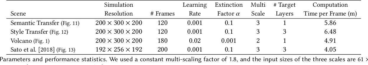 Figure 4 for Transport-Based Neural Style Transfer for Smoke Simulations