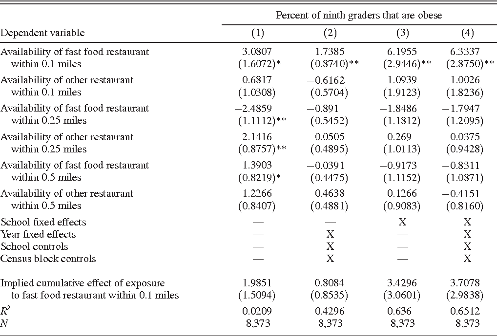 Table 2 from The Effect of Fast Food Restaurants on Obesity