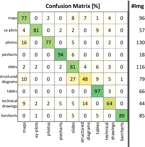 Figure 2 for SlideImages: A Dataset for Educational Image Classification