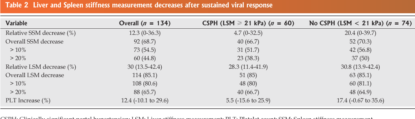 PDF] Spleen stiffness mirrors changes in portal hypertension