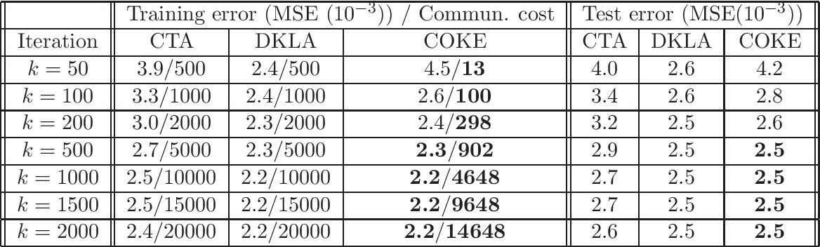 Figure 2 for COKE: Communication-Censored Kernel Learning for Decentralized Non-parametric Learning
