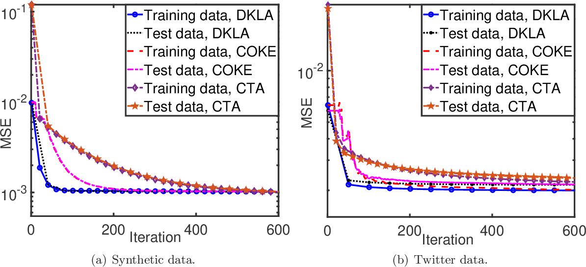 Figure 3 for COKE: Communication-Censored Kernel Learning for Decentralized Non-parametric Learning