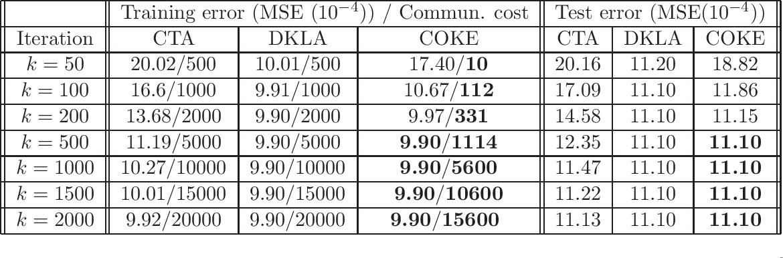 Figure 4 for COKE: Communication-Censored Kernel Learning for Decentralized Non-parametric Learning