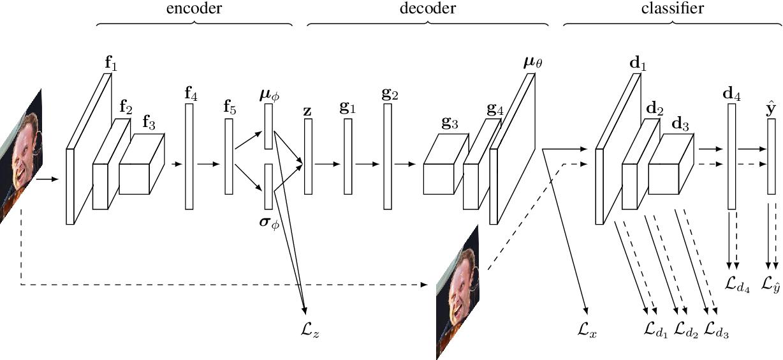 Figure 1 for Discriminative Regularization for Generative Models