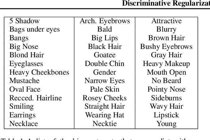 Figure 2 for Discriminative Regularization for Generative Models