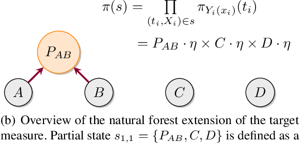Figure 3 for Variational Combinatorial Sequential Monte Carlo Methods for Bayesian Phylogenetic Inference