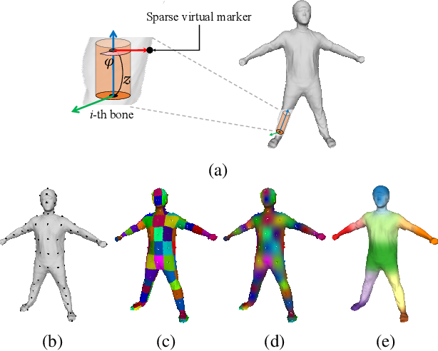 Figure 3 for Deep Virtual Markers for Articulated 3D Shapes