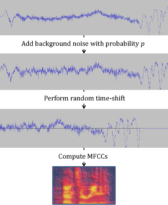 Figure 2 for Honk: A PyTorch Reimplementation of Convolutional Neural Networks for Keyword Spotting