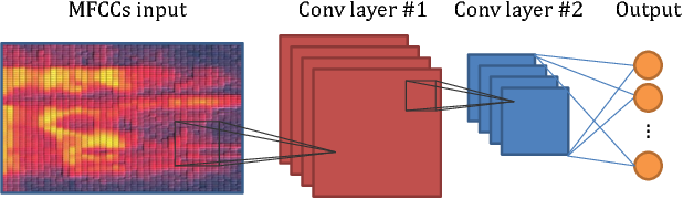 Figure 4 for Honk: A PyTorch Reimplementation of Convolutional Neural Networks for Keyword Spotting