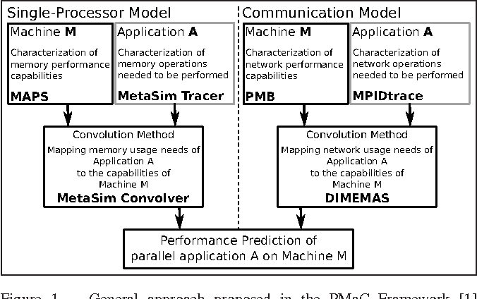 Characterizing the Performance of Modern Architectures