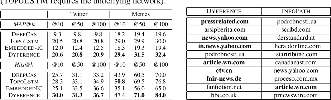 Figure 1 for Dynamic Network Model from Partial Observations