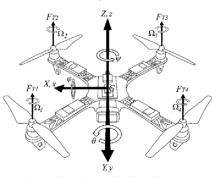 Quadrotor Model With Proportional Derivative Controller