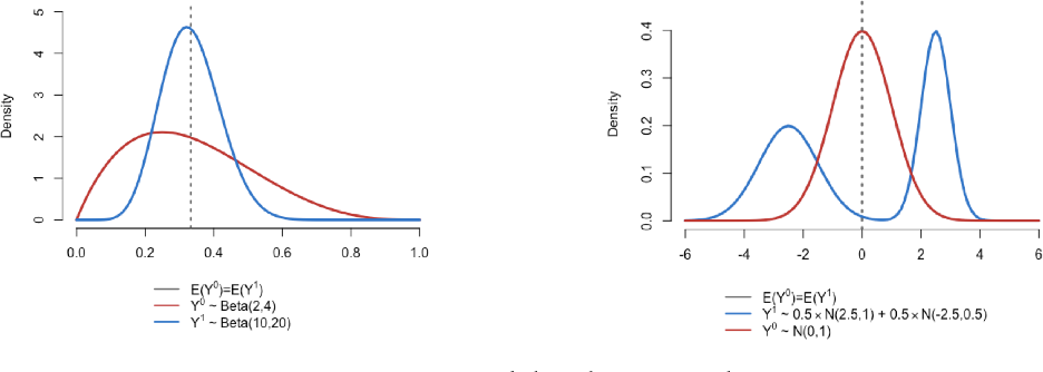 Figure 1 for Causal effects based on distributional distances